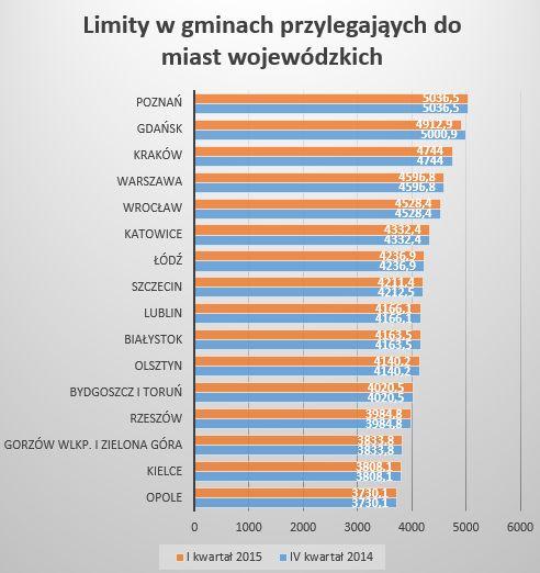1 kw 2015 gminy sasiadujace