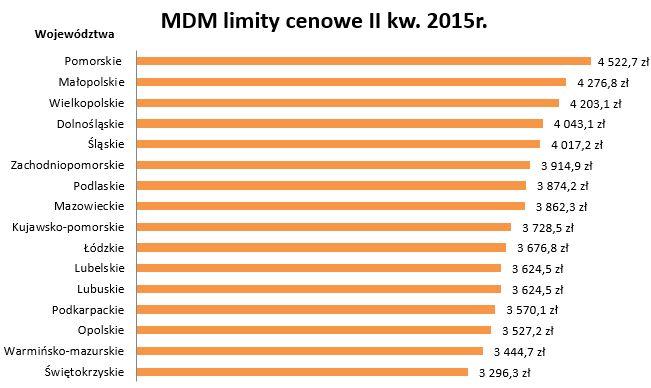 Limity MdM w I kwartale 2015 roku dla pozostałych gmin