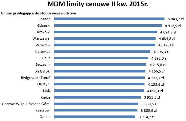 Limity MdM w I kwartale 2015 roku dla gmin sąsiadujących z miastami wojewódzkimi