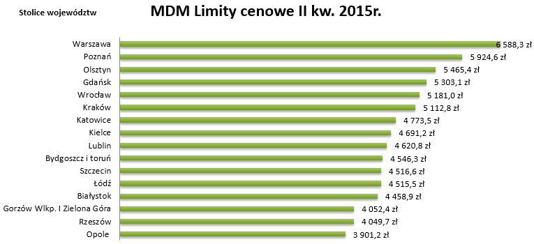 Limity MdM w I kwartale 2015 roku dla miast wojewódzkich