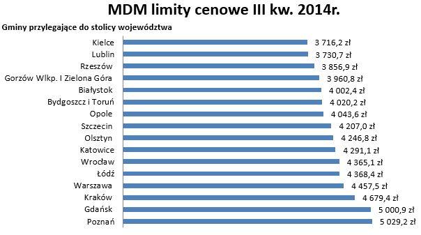 3 kw 2014 gminy sasiadujace