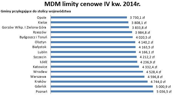 4 kw 2014 gminy sasiadujace