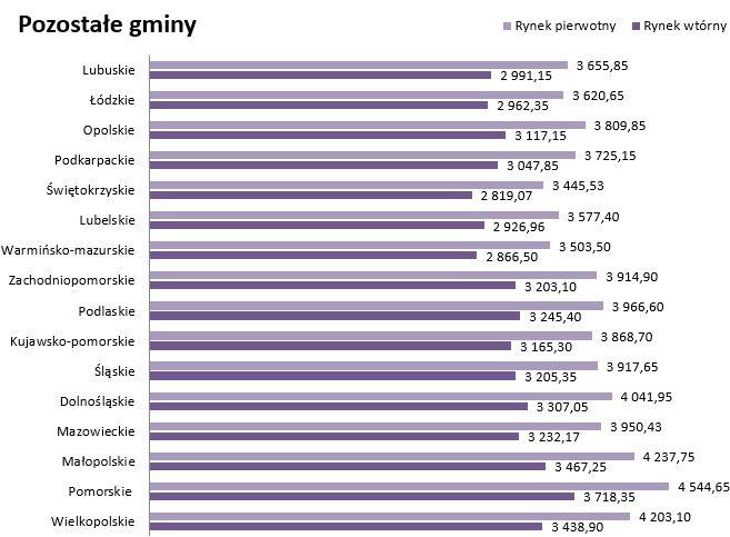 Limity MdM IV kwartał 2015 dla pozostałych gmin województw