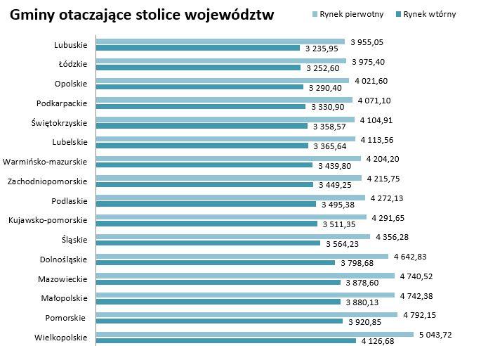 wykres I kwartal 2016 gminy sasiadujace