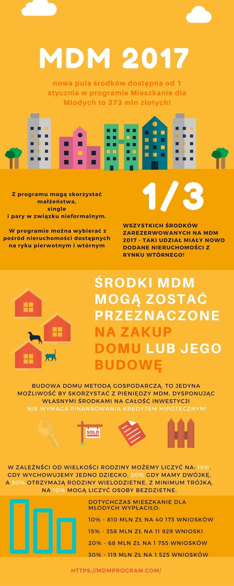 mdm-2017-1
